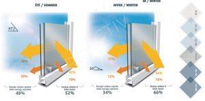 lámina de protección solar 48%